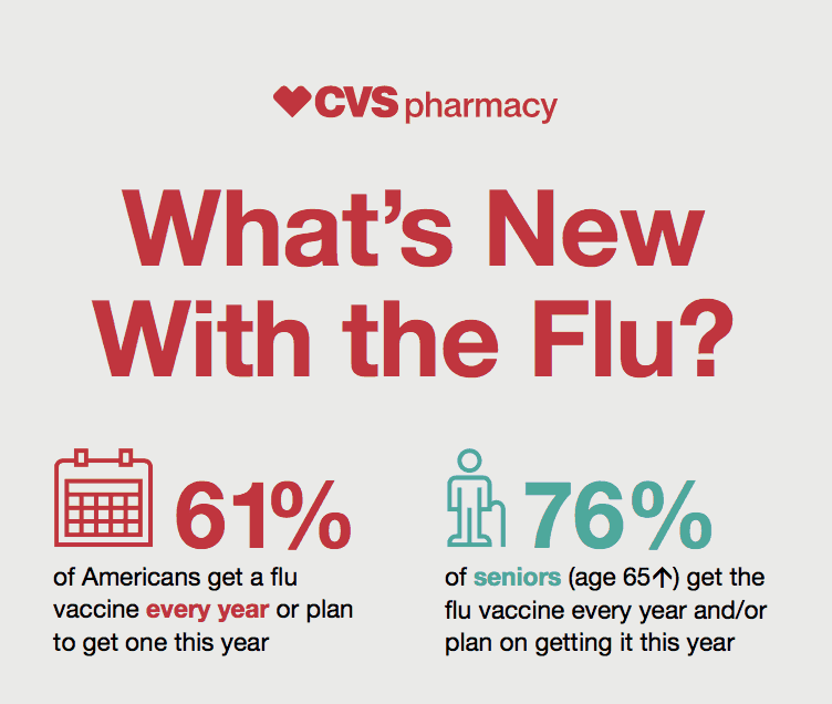 A CVS ad with text.