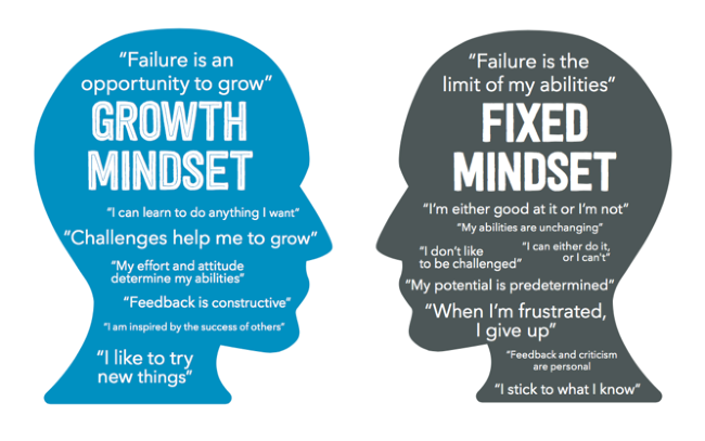 Teach Kids to Have a Growth Mindset